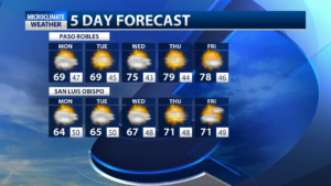 Cloudy conditions remain for most of the week, with sunshine making an appearance mid-week.