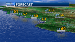 Temperatures will hover in the mid-60's for most of the area.